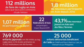 Impact Beyond 2019 Infographic (FR)