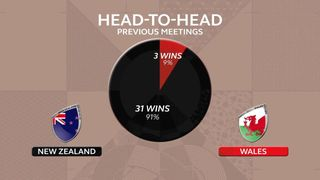 Head to head stats: New Zealand v Wales