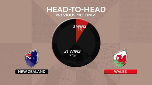 Head to head stats: New Zealand v Wales