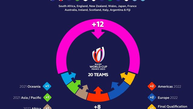Rugby World Cup 2023 Qualification Process